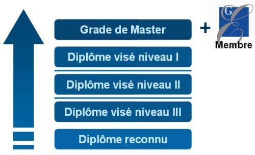 diplômes post-bac